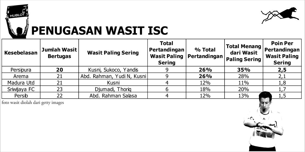 tabel data wasit ISC